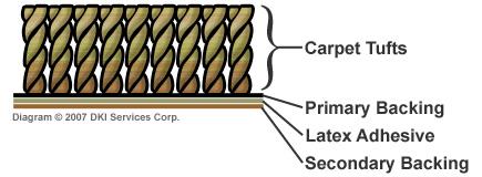 FloorPartners carpet sideview cutaway